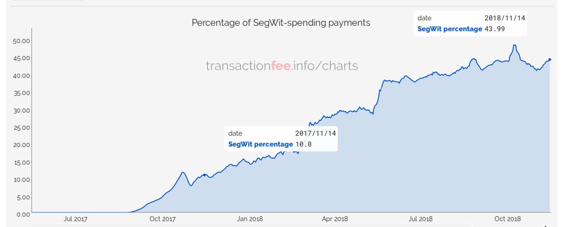 porcentaje-transacciones-red-blockchain