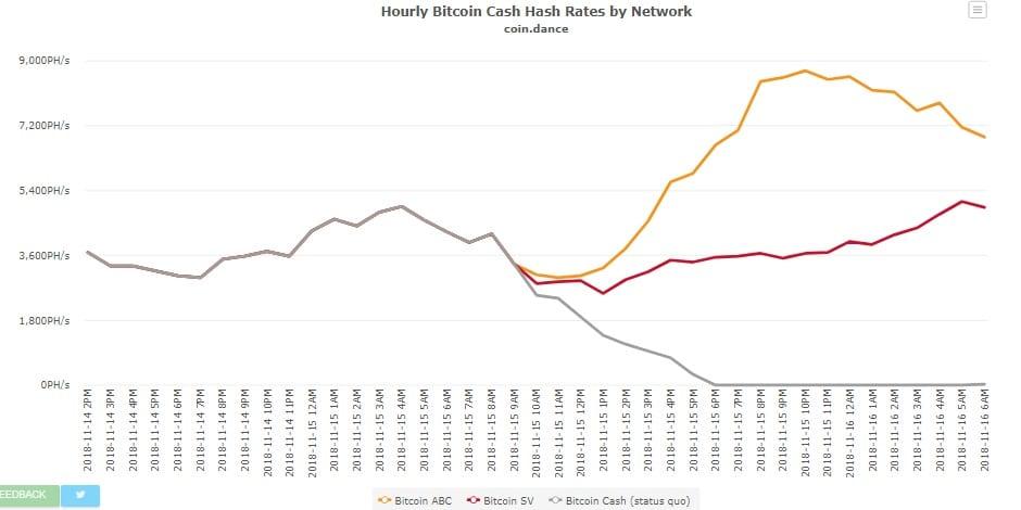 mineria-bitcoin-cash-bifurcacion
