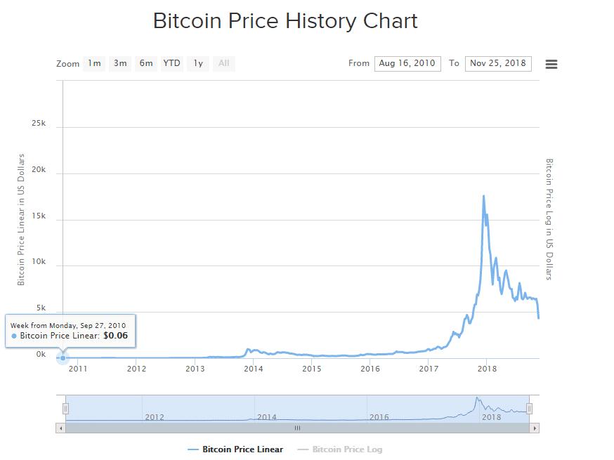 Minería bitcoin 2010