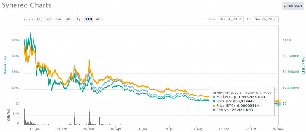 mercado-criptoactivos-bitcoin-synereo