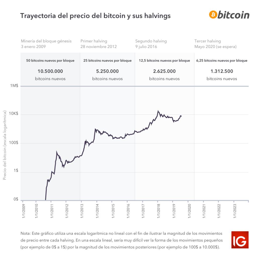 precio bitcoin halvings