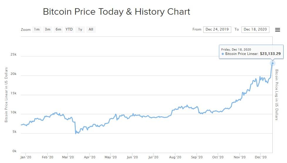precio bitcoin navidad 2020