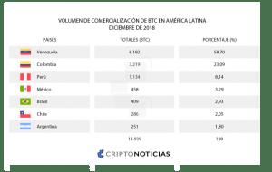 Localbitcoin Latinoamerica Tabla CriptoNoticias