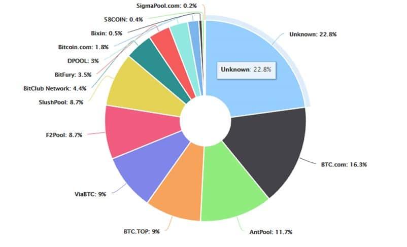 mineros-porcentaje-hashrate-btc