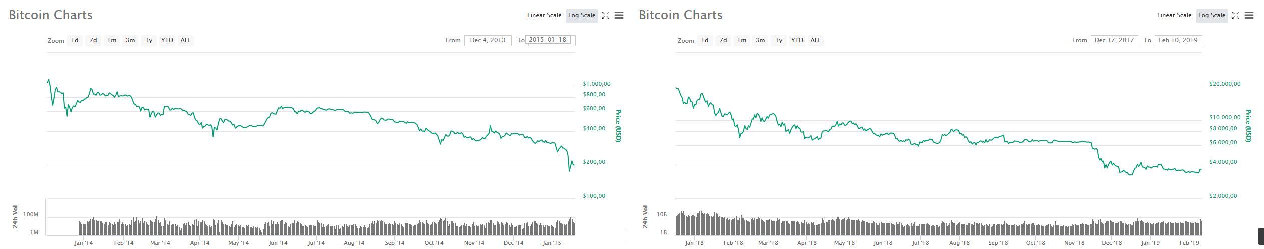 períodos-bajistas-bitcoin