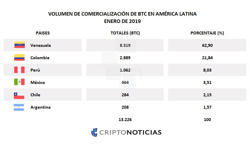 localbitcoins-latinoamérica-btc-comercio