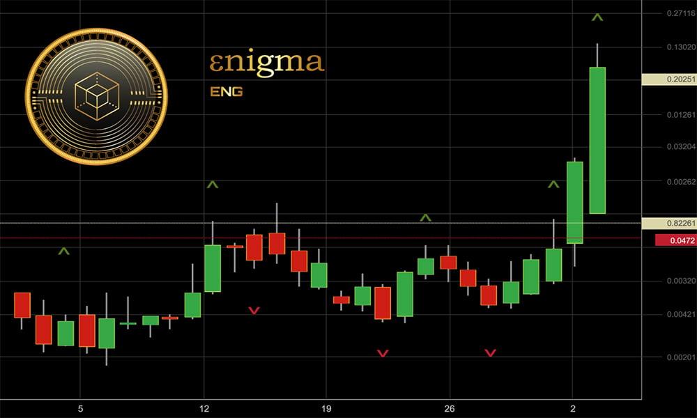 Enigma genesis discovery