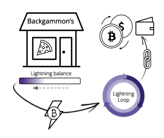Loop Lightning Bitcoin Blockchain