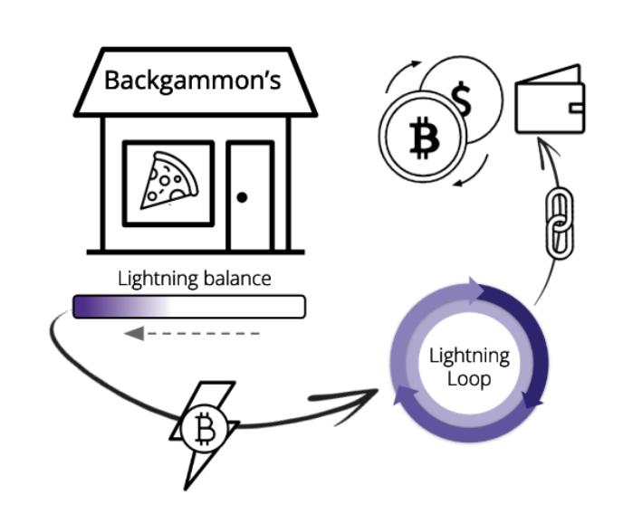 Loop Lightning Bitcoin Blockchain