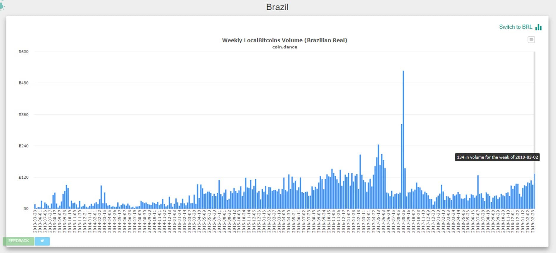 gráfico-volumen-coindance-bitcoin