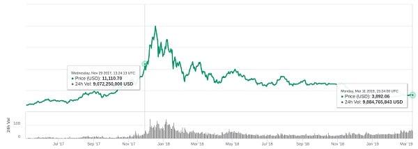 Coinmarketcap-bitcoin-transacciones