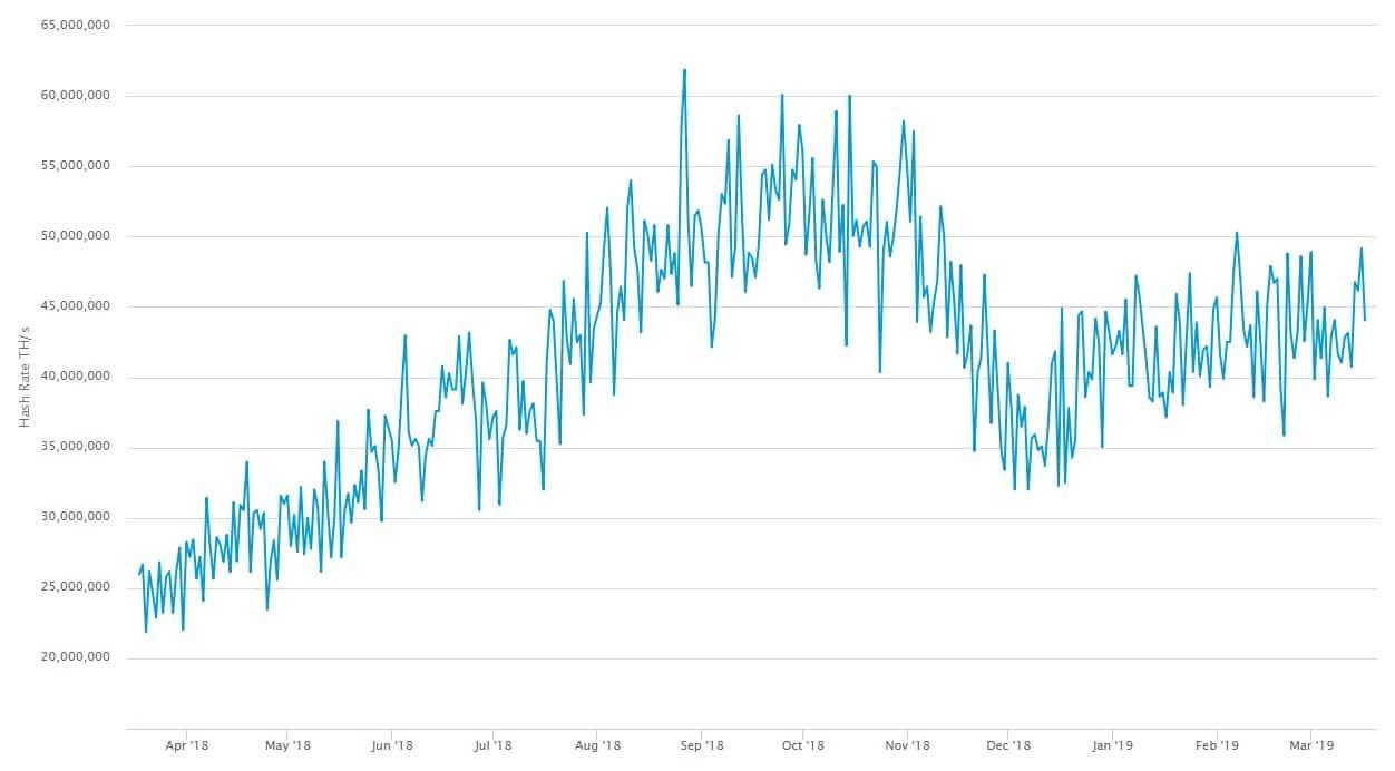 aumento-crecimiento-tasa-hash