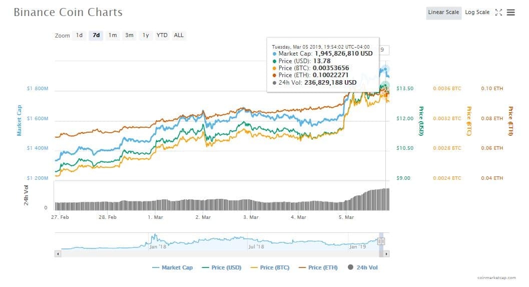 precio-capitalización-token-criptoactivo