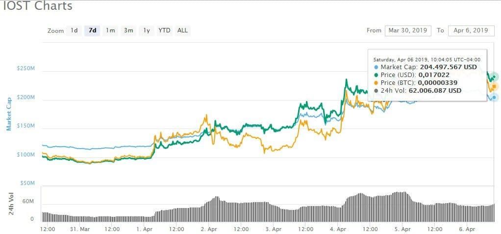 IOST token aumento