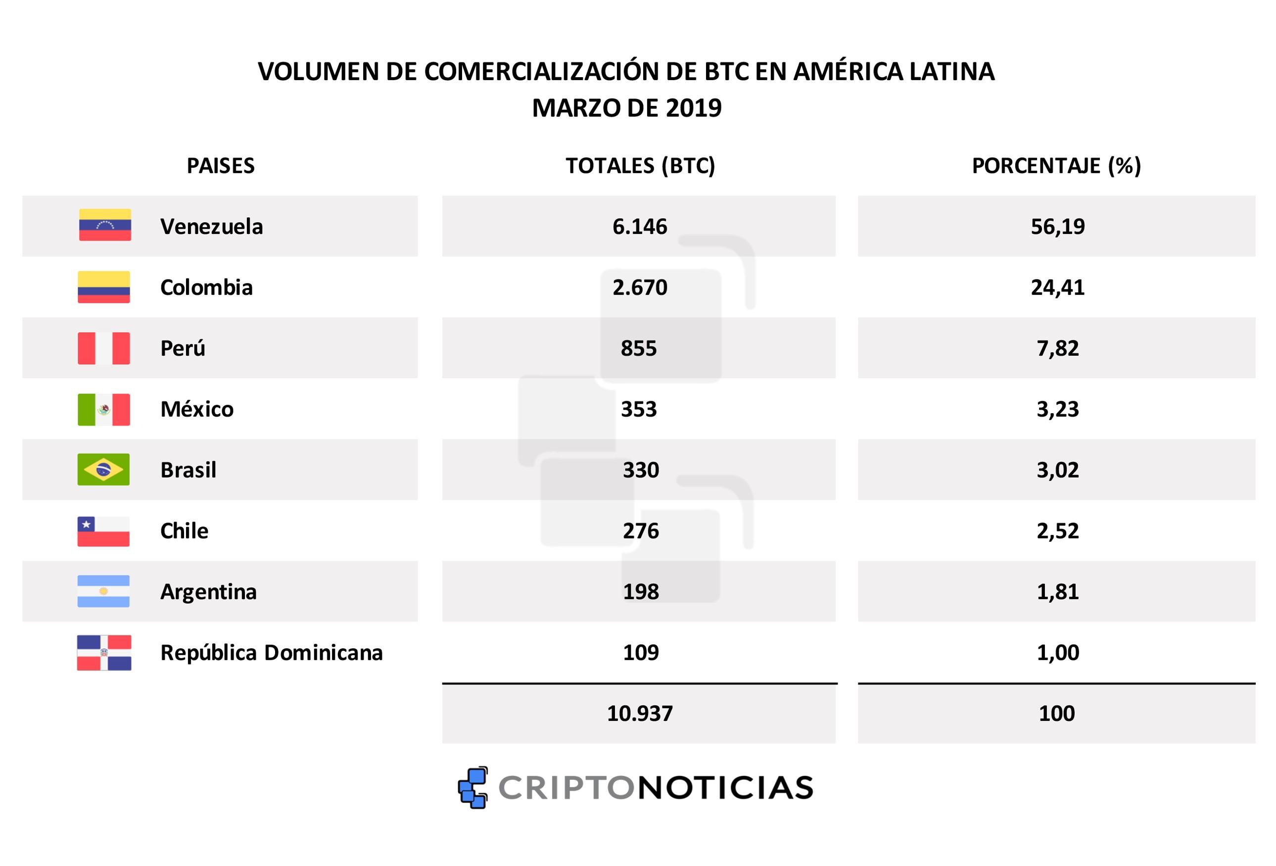bitcoin-latinoamerica-datos-btc
