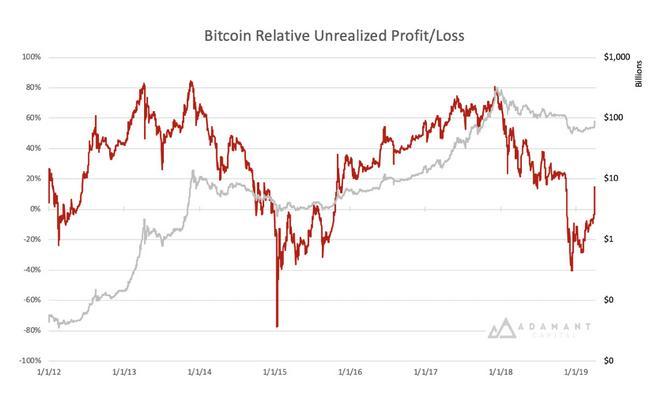bitcoin - unrealized - profit - loss