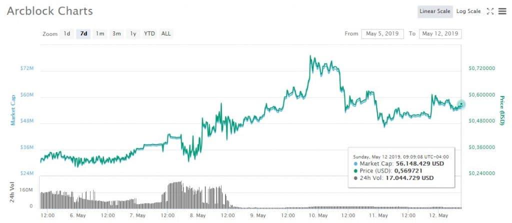 Arcblock-mercado-mayo-criptomoneda