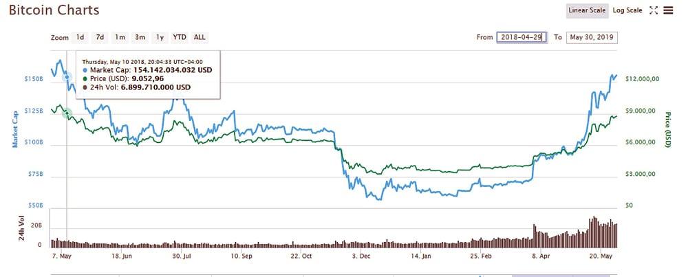 CMC-Bitcoin-histórico