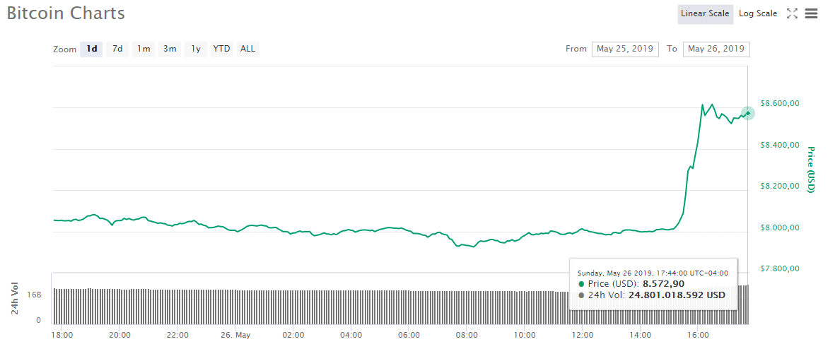 bitcoin supera usd8500