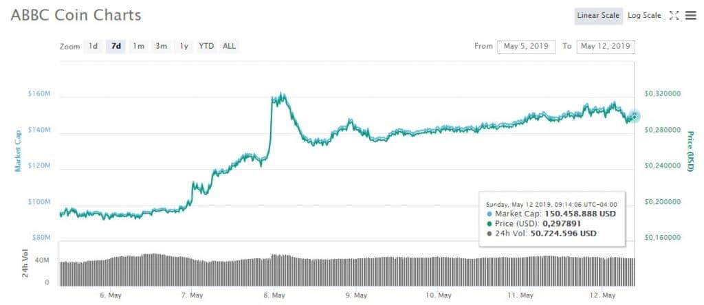 ABBC-Coin-gráfico-CoinMarKetCap