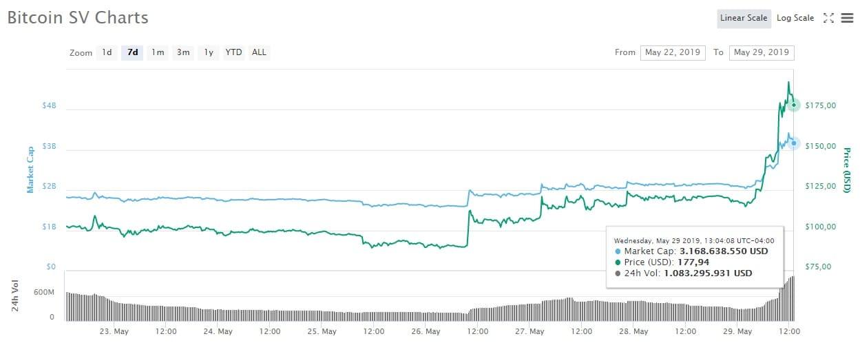 precio descenso SV