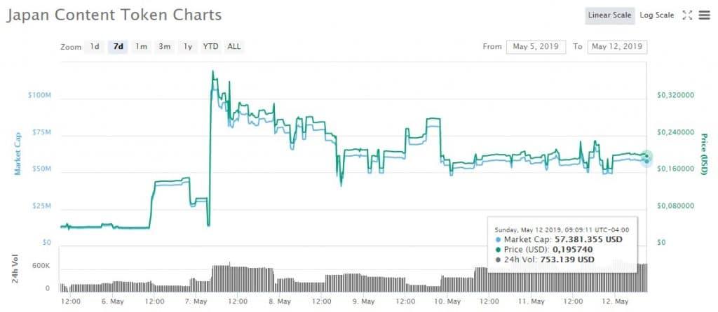 CoinMarketCap-gráfico-mayo-Japan-token