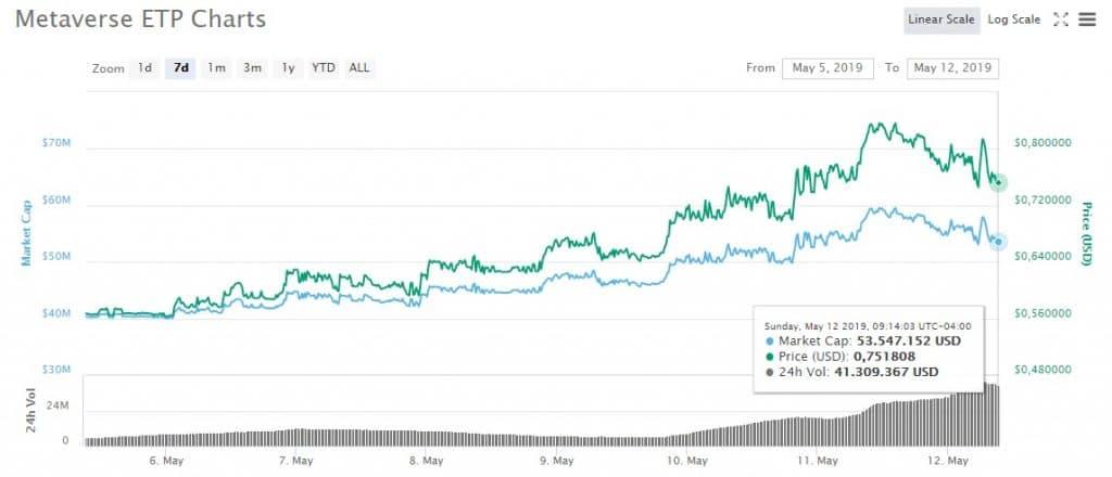 CoinMarketCap-mayo-gráfico-metaverse