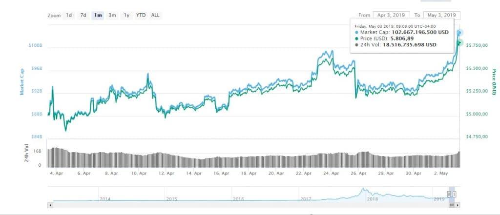 Convertito Bitcoin (BTC) e Dollaro statunitense (USD): Calcolatore ...
