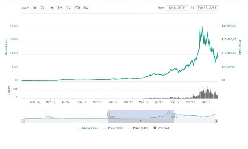 volatilidad bitcoin inversión
