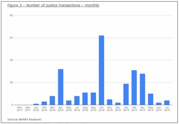 lightning network transacciones de justicia