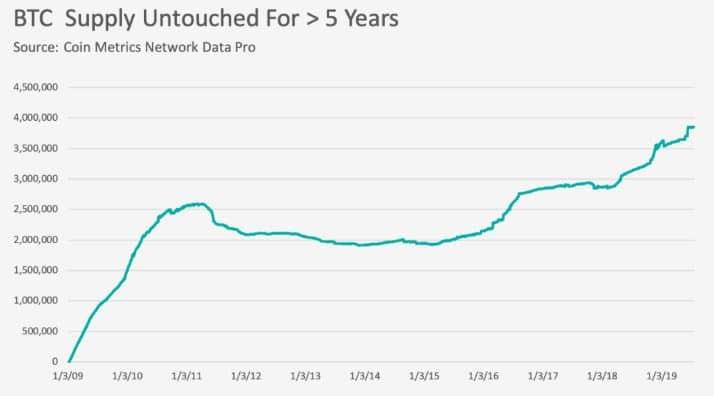 coinmetrics-mercado-btc-gráfica
