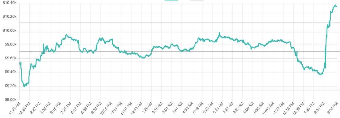bitcoin repunta USD 10.000