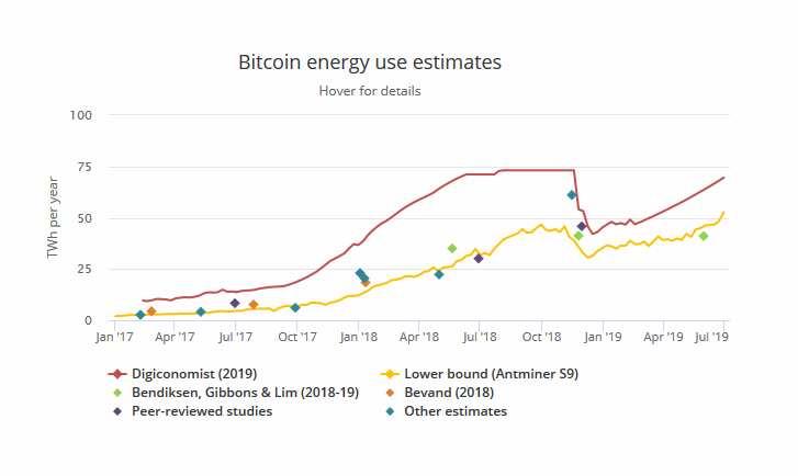 bitcoin consumo electricidad mineria