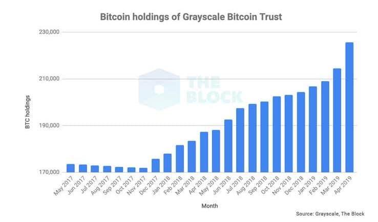 bitcoin alcista 2019 2017