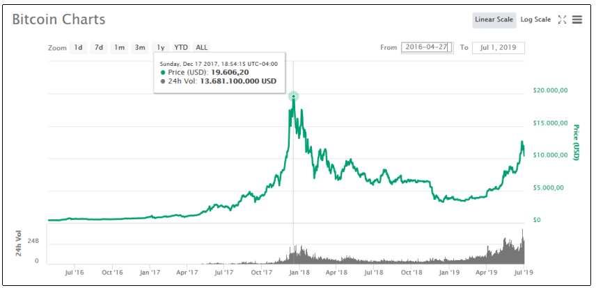 bitcoin alcista 2017 2019