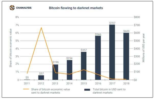 darknet bitcoins chainalysis