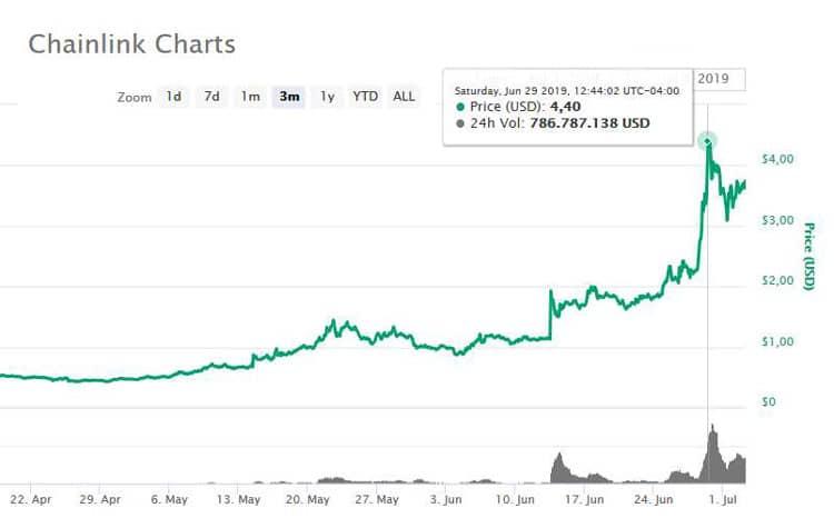 chainlink aumentó precio