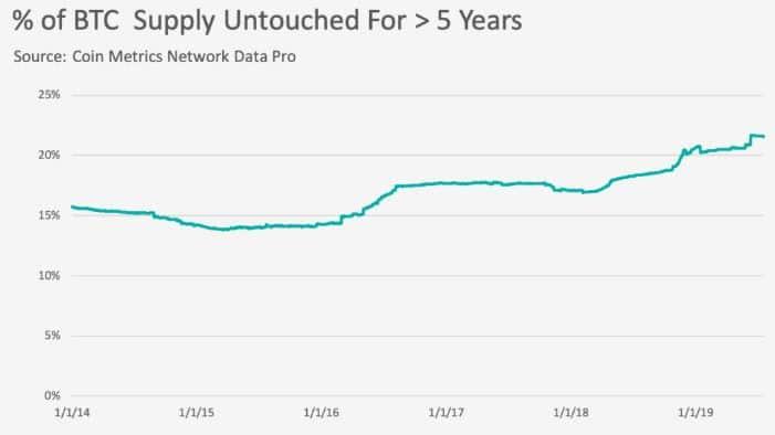 bitcoin-gráfica-cantidad-oferta