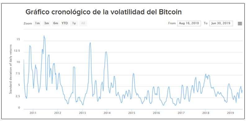 bitcoin volatilidad precio