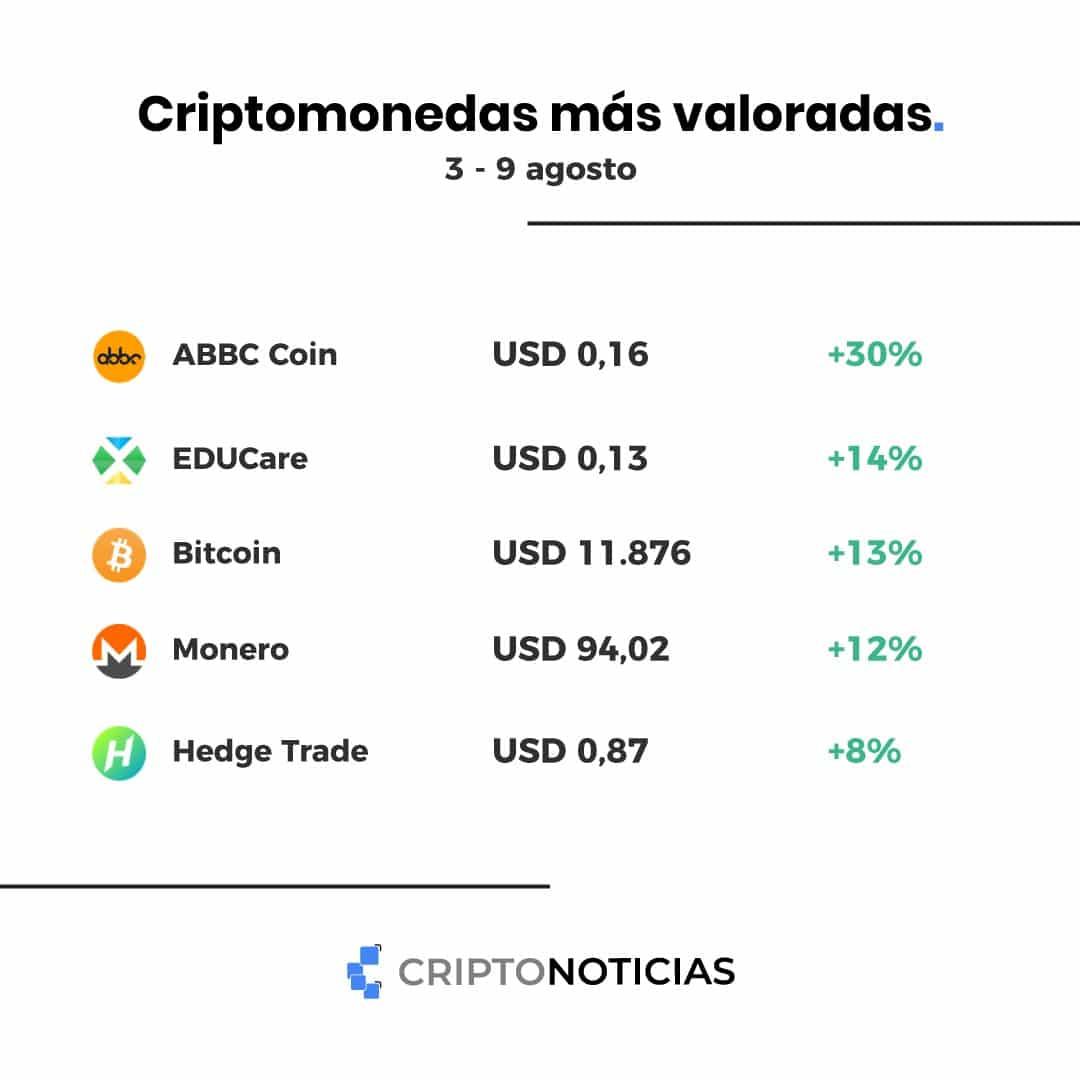 coinmarketcap-monero-bitcoin-abbc