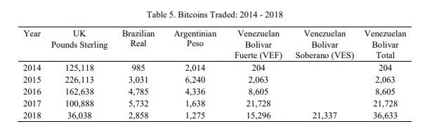 venezuela bitcoin crisis