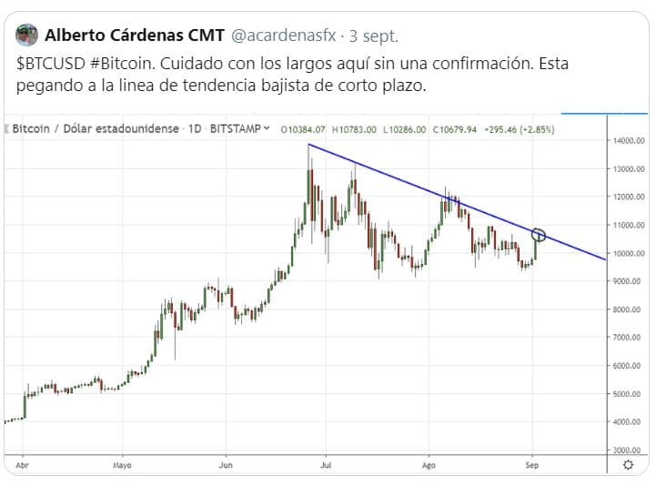 bitcoin tendencia bajista