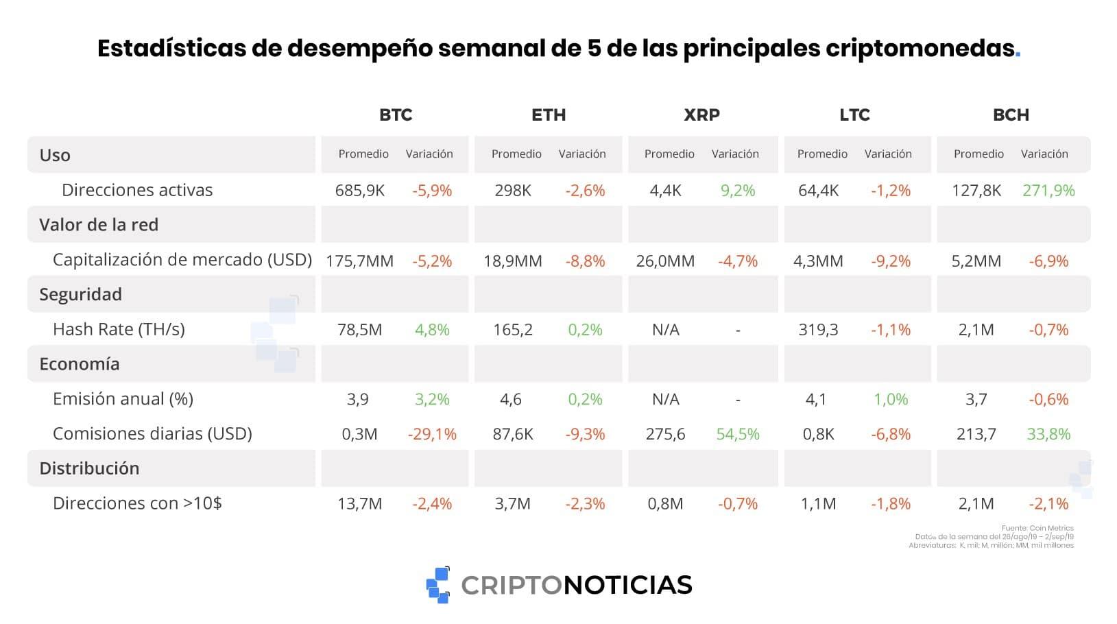 bitcoin-ripple-litecoin-cash