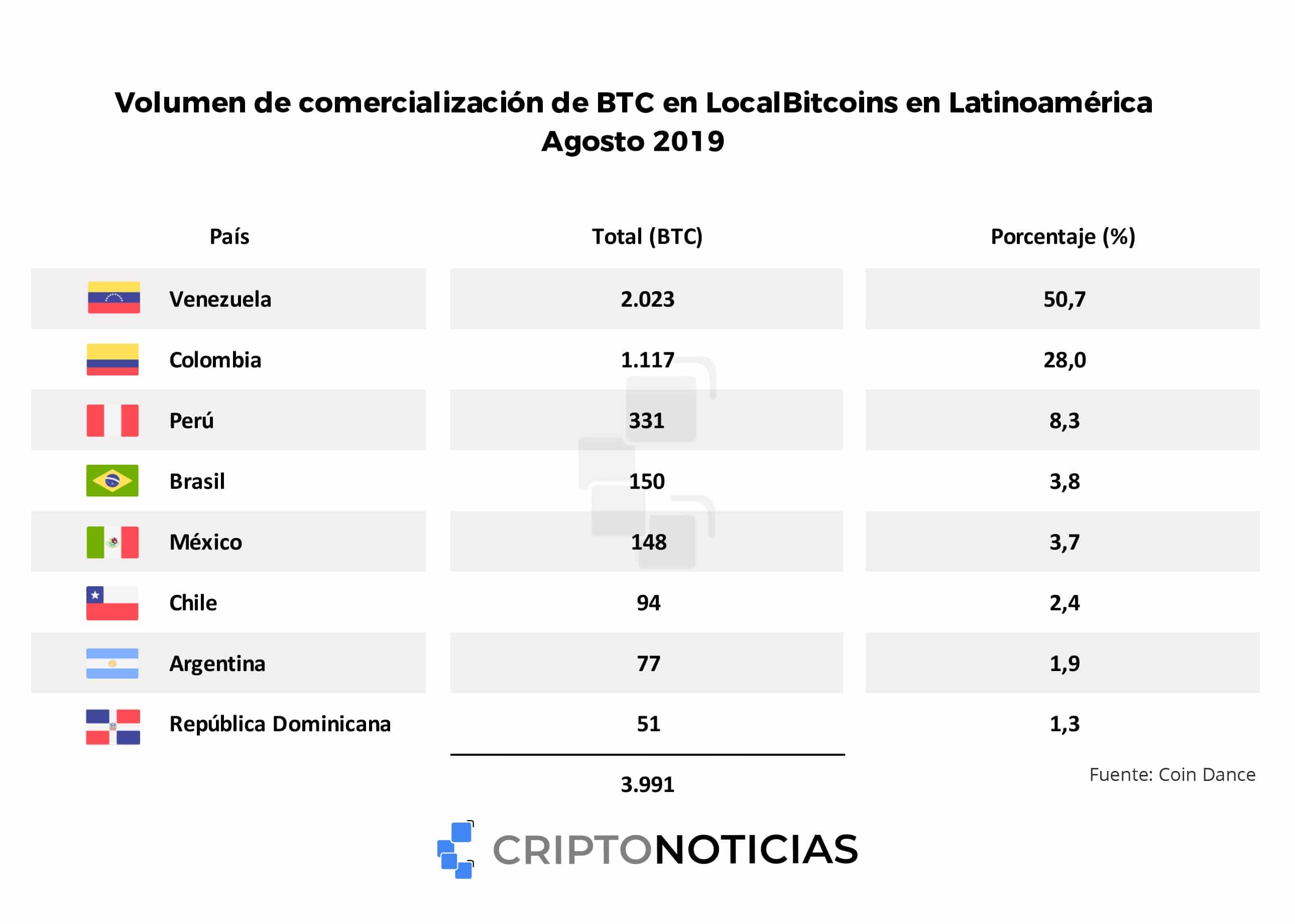 bitcoin-agosto-p2p-venezuela