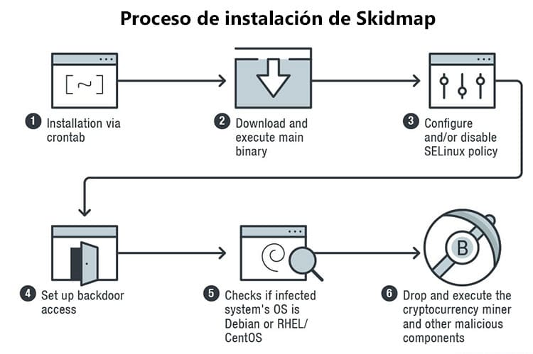 malware minería skidmap malware linux