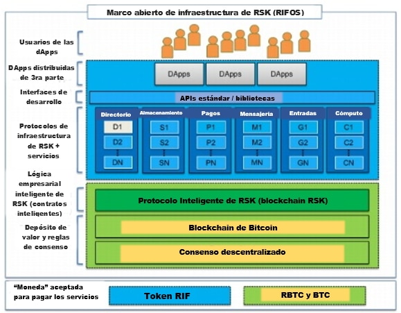 Ecosistema-RIFOS-RSK-blockchain