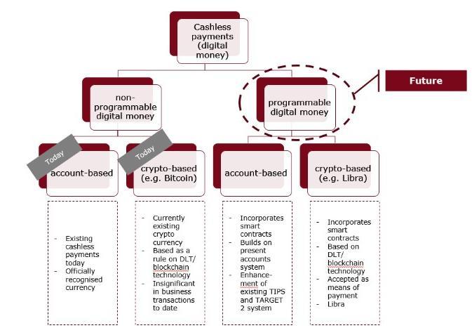 bancos alemanes euro moneda digital