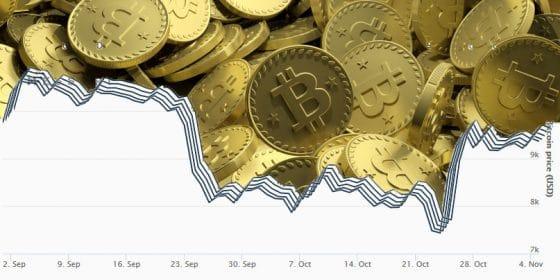 El precio de bitcoin habría encontrado un piso, sostienen analistas