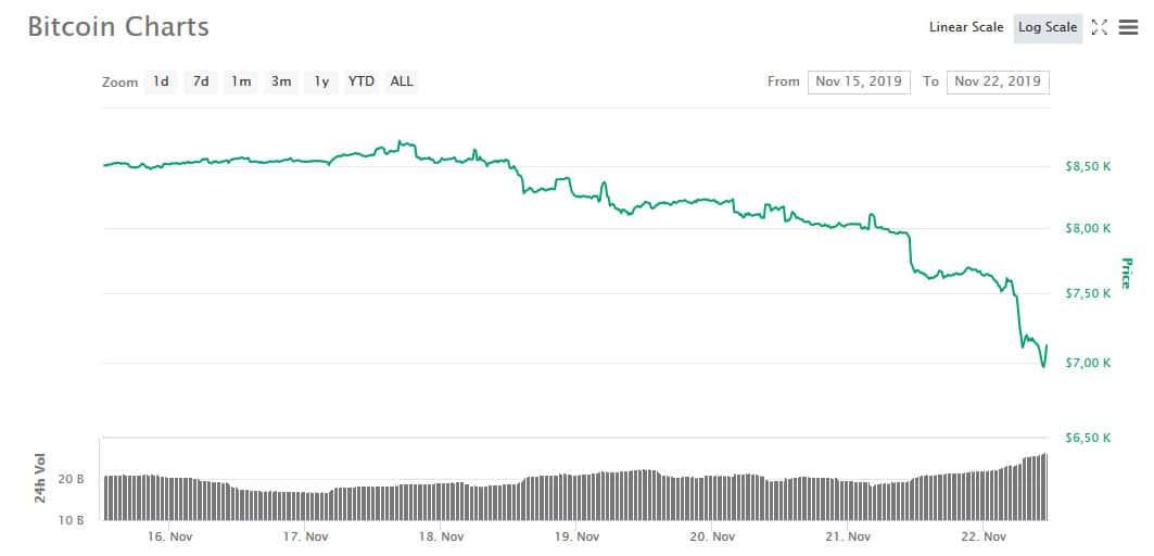 bitcoin-precio-cae