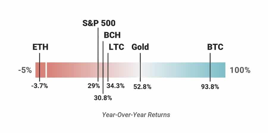 bitcoin criptomonedas volatilidad